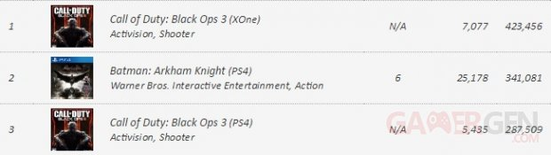 VGChartz Call of Duty Black Ops III Précommandes Mai 2015