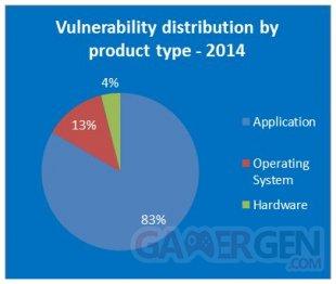 répartition vulnerabilité application système expoitation hardware
