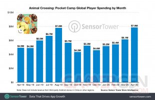 animal crossing pocket camp revenue by month