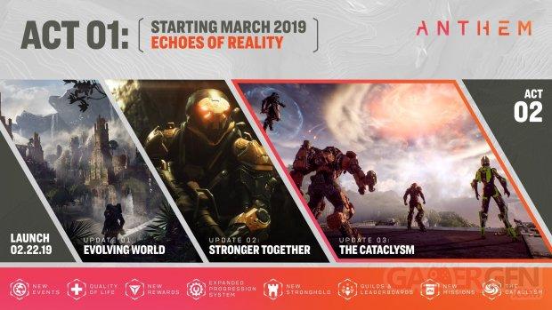 Anthem contenu post lancement 02 07 02 2019