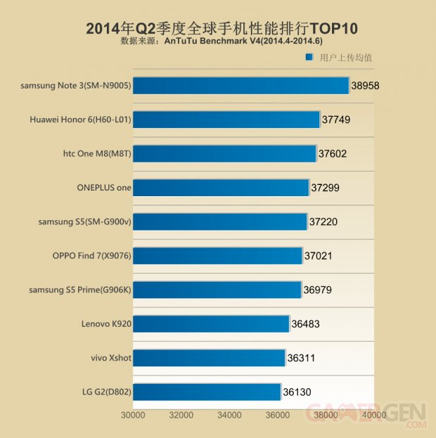 AnTuTu Top10 list