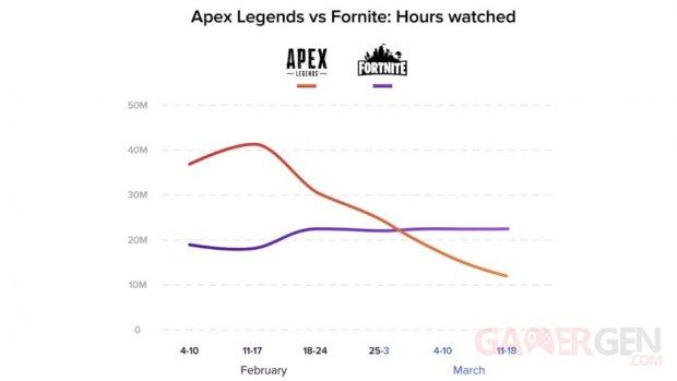 Apex Legends Twitch Views Versus Fortnite 924x520