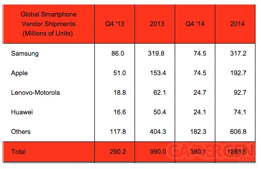 Apple Samsung parts marche q4 2014 2013 strategy analytics