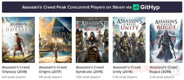 Assassin Creed Steam Pop