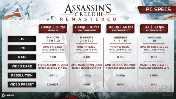 Assassin's Creed III Remastered Configuration PC