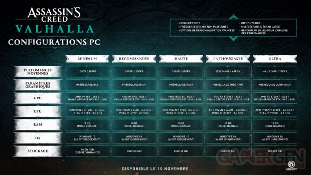 Assassin's Creed Valhalla configurations PC 14 10 2020