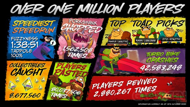 Battletoads Infographie million