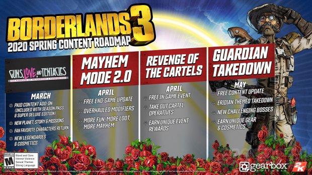 Borderlands 3 planning 27 02 2020