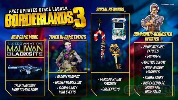 Borderlands 3 récap planning 11 02 2020