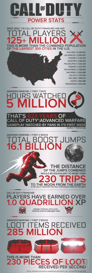 Call of Duty infographie