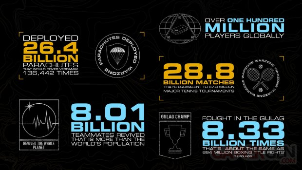 Call of Duty Warzone chiffres infographie