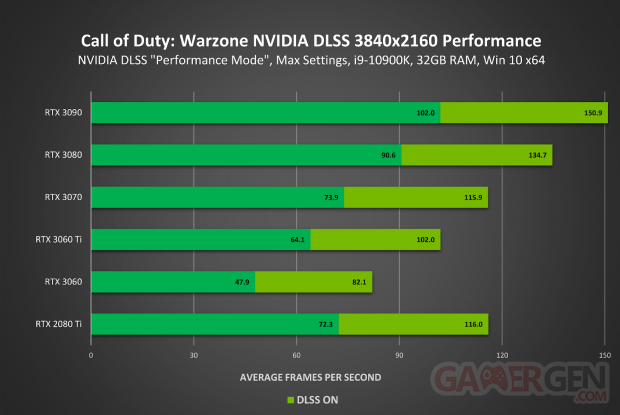 Call of Duty Warzone DLSS comparatif