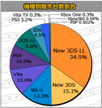 Charts Japon stats