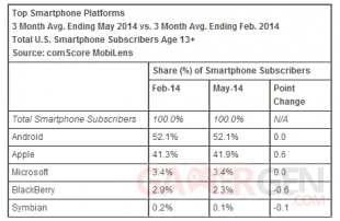 comscore chiffres mai 2014 os systemes plateformes