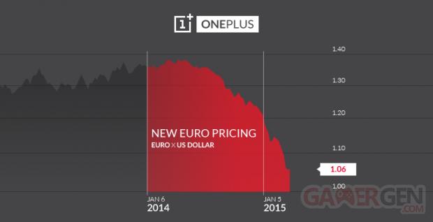 conversion euro dollar oneplus