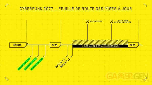 Cyberpunk 2077 roadmap feuille de route 2021 2022 portage next gen DLC