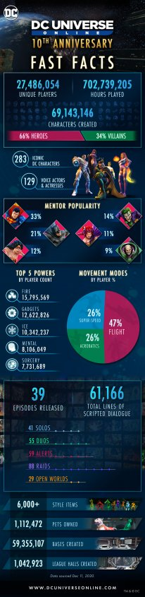 DC Universe Online 10th Anniversary infographie