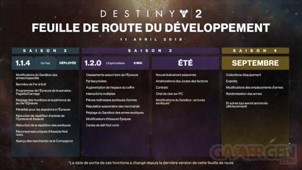 Destiny 2 Bungie roadmap dev actualisation avril 2018