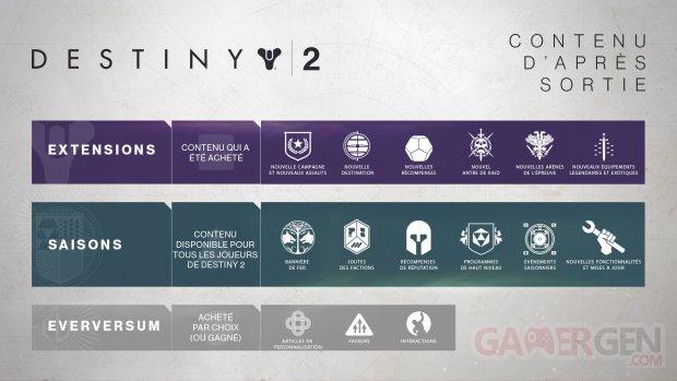 Destiny 2 contenu post lancement récapitulatif 12 01 2018