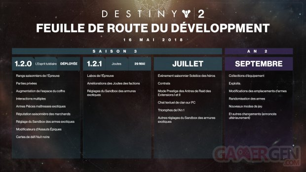 Destiny 2 feuille de route roadmap 17 05 2018