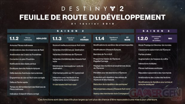 Destiny 2 feuille de route roadmap 22 02 2018