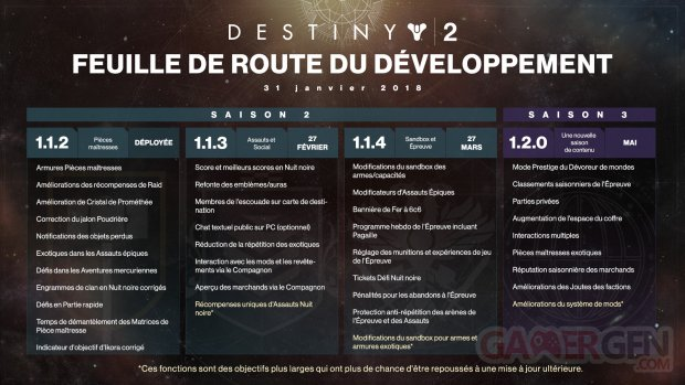 Destiny 2 feuille de route roadmap 31 01 2018