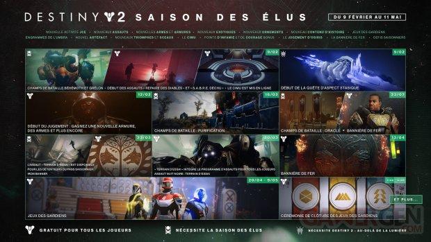 Destiny 2 Saison des Elus roadmap