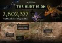 Dragon Age Inquisition statistiques 1