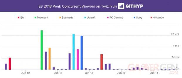 E3 2018 graph2