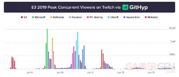 E3 2019 Peak Viewer Count graph