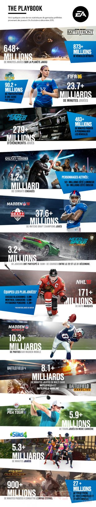 Electronic Arts infographie 2015