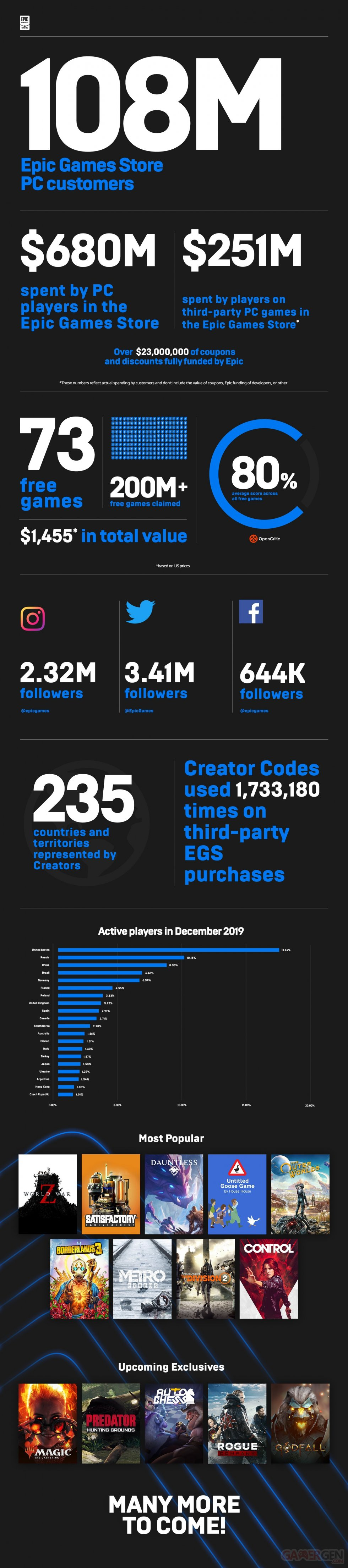 epic-games-store-egs-infographic-overview