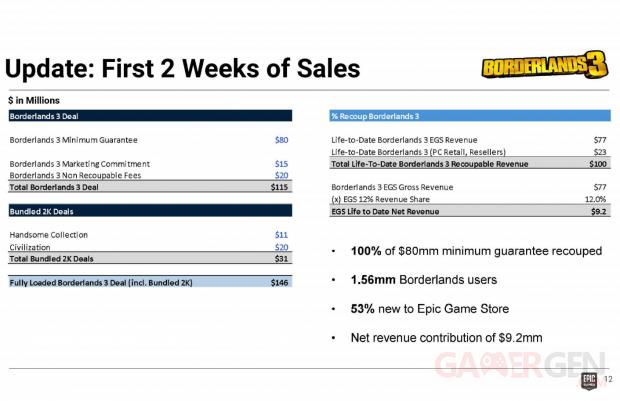 Epic Games Store prix exclusivité Borderlands 3