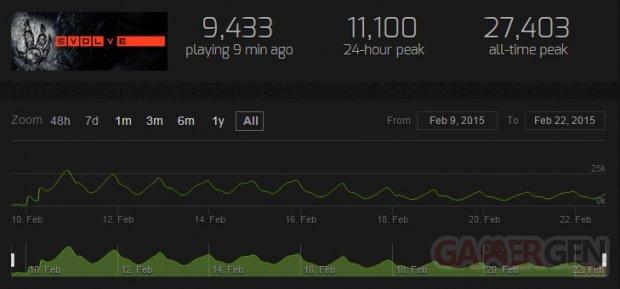 Evolve PC Stats Steam