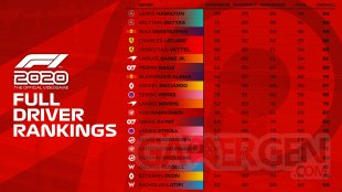F1 2020 Driver Ratings notes pilotes full Driver Rankings classement