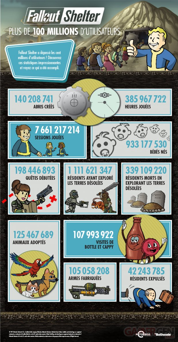 FalloutShelter 100MillionUsers Infographic 03 FR 1505219462