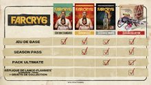 Far-Cry-6-récap-éditions-12-07-2020