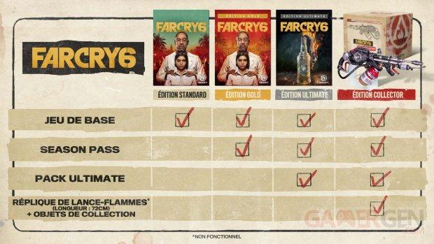 Far Cry 6 récap éditions 12 07 2020