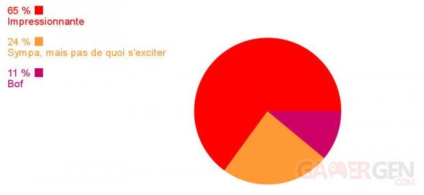Final Fantasy VII Remake sondage communaute resultats image