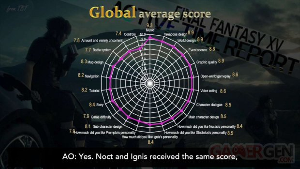 Final Fantasy XV sondage 2