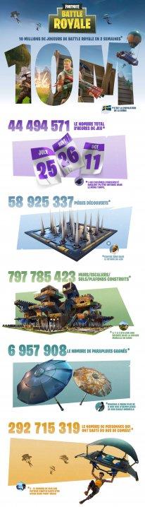 Fortnite Battle Royale Infographic