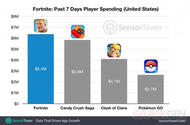 fortnite revenue comparison