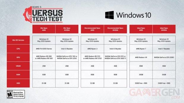 Gears 5 Versus Tech Test recommandations
