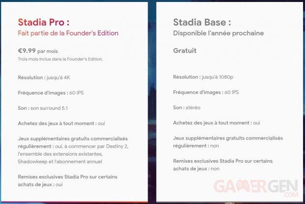 Google Stadia abonnement Pro Base