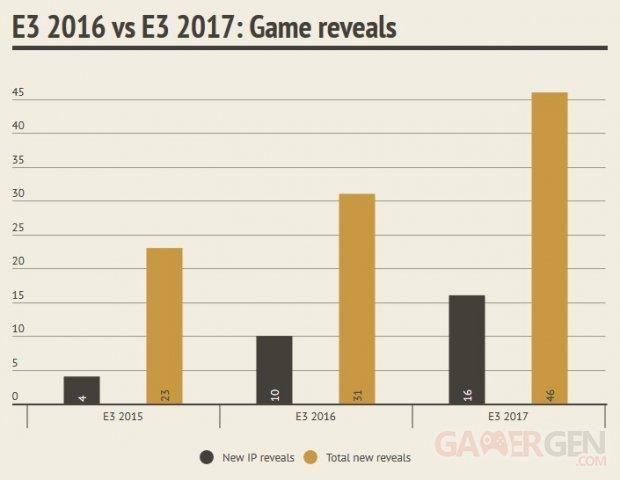 e3 2017 selon les chiffres il y a eu plus de nouveaux jeux annonc s surtout chez sony mais. Black Bedroom Furniture Sets. Home Design Ideas