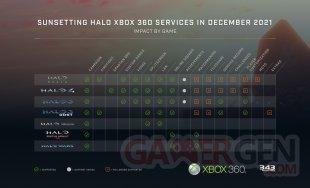 Halo Xbox 360 fin service 2