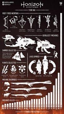 Horizon Zero Dawn Infographie Anniversaire