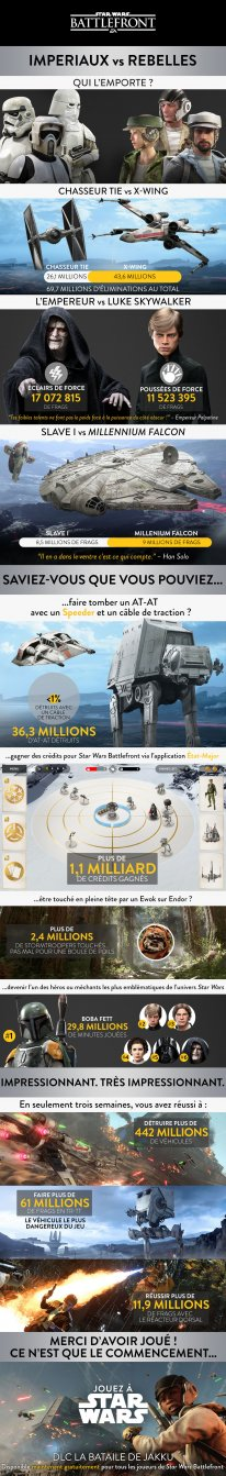 Infographie Star Wars Battlefront