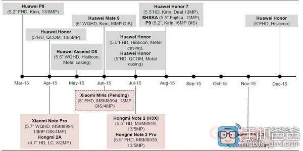 leak roadmap Xiaomi Huawei