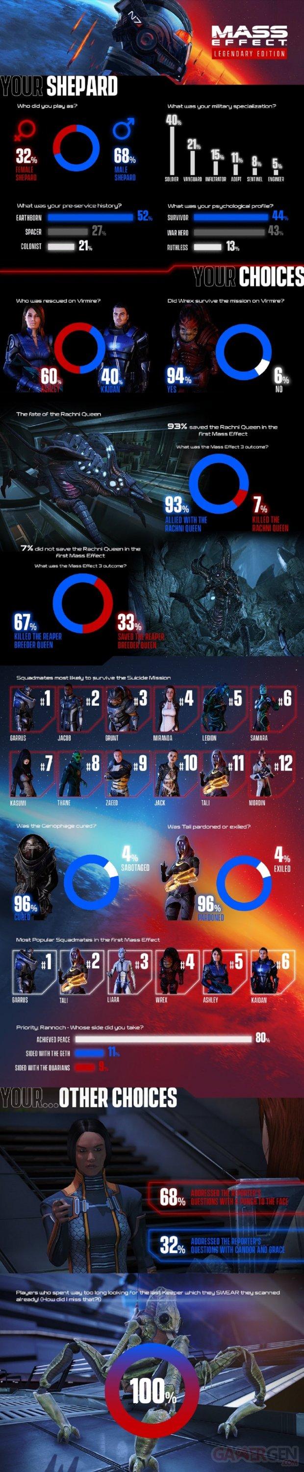 Mass Effect Édition Légendaire Infographie Stats